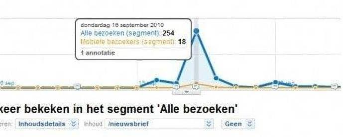 aantal mobiele bezoekers
