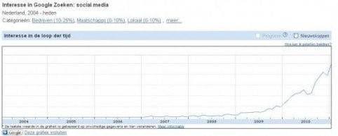 Google insights social media