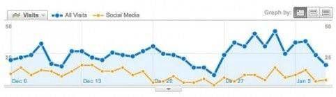 social media voor bedrijven in 6 praktische stappen 2 evalueer en stuur bij google analytics