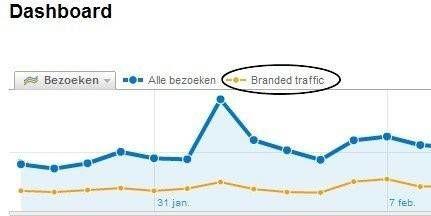 merken-krijgen-branded-traffic