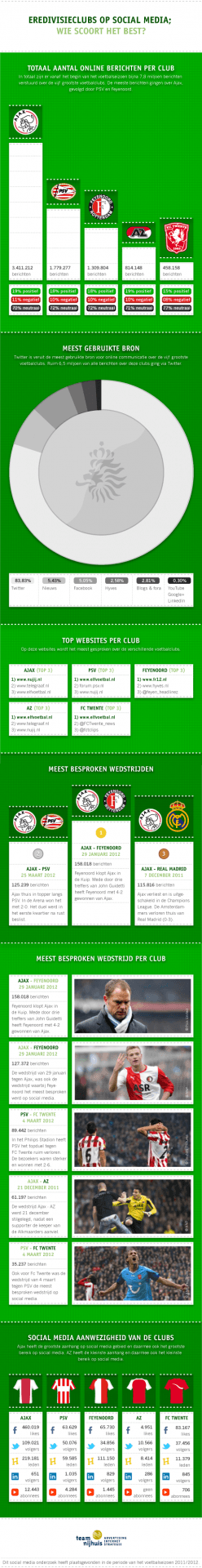 Infographic eredivisieclubs op social media
