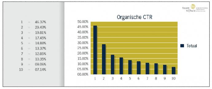 waarom hoog in google organische CTR