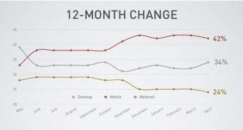 Stijging opens mobiel email