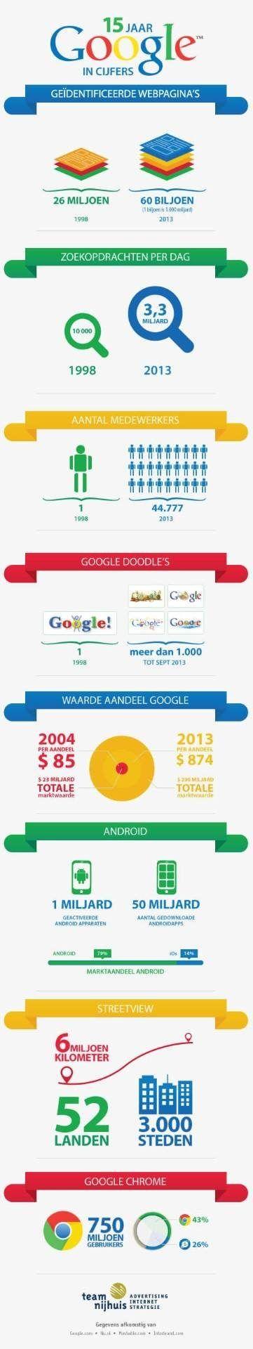googlegeschiedenis een overzicht van de eerste 15 jaar cijfers infographic prestaties google