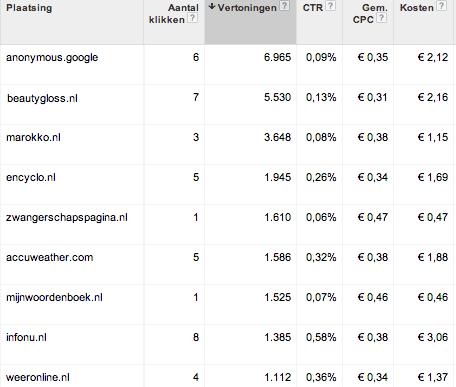 hulp bij google adwords 33 tips voor meer resultaat plaatsingen uitsluiten