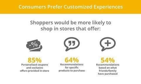 koopgedrag-verwachtingen-retail