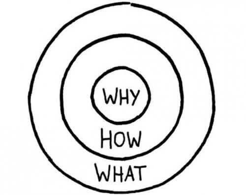 bekijk de why van the golden circle anders simon sinek verschillende niveaus