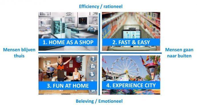 de toekomst van fysieke winkels scenario's winkelgebied 2025
