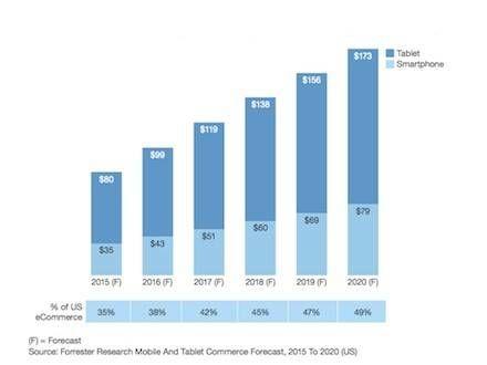Tabel informatie van mobiel en smartphone tabel