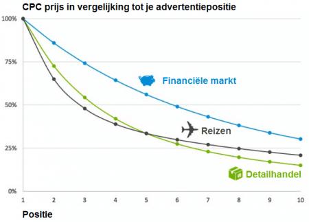cpc-prijsvergelijking-advertentiepositie