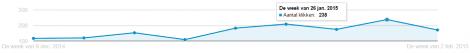 Voorbeeld toename branded search inzet display