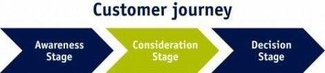 Zoekwoordtype afstemmen op fase in customer journey