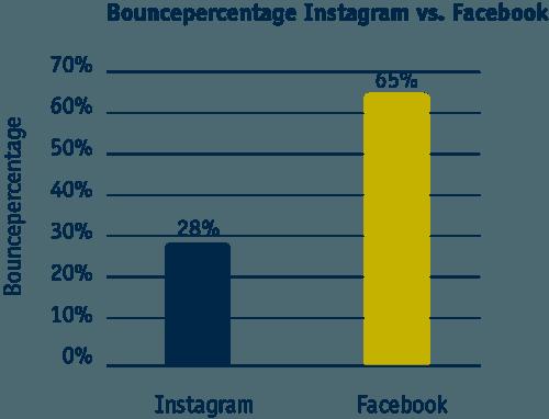 Bouncepercentage facebook en instagram