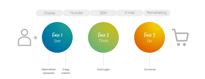display advertising inzetten anno nu see think do