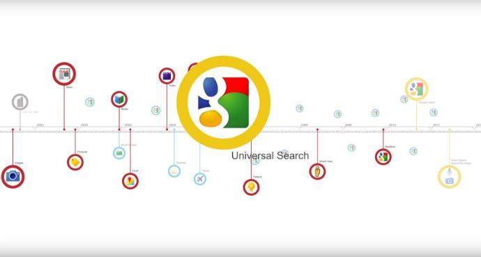 the evolution of search video google