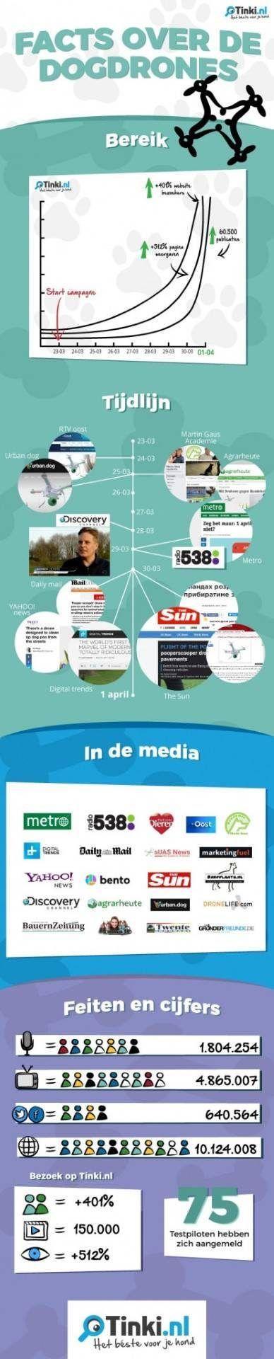 dogdrones 1 aprilgrap bereikt miljoenen wereldwijd facts over dogdrones