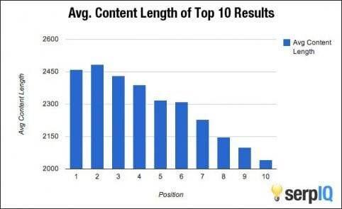 impact van artikelen op je rankings in google onderzoek serpiq