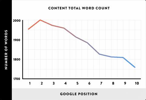 impact van artikelen op je rankings in google totale lengte versus google rankings