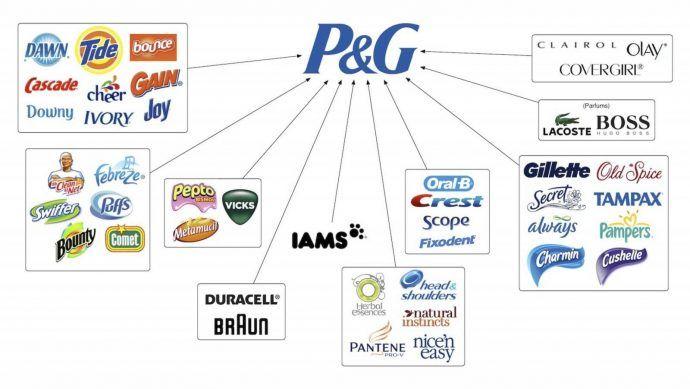 3 modellen merkarchitectuur individual brand architecture P&G