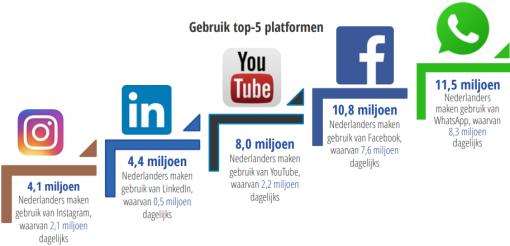 Gebruik top-5 social mediaplatformen in Nederland