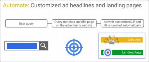 dynamic search ads google effectief adverteren webshops dynamische zoekadvertenties