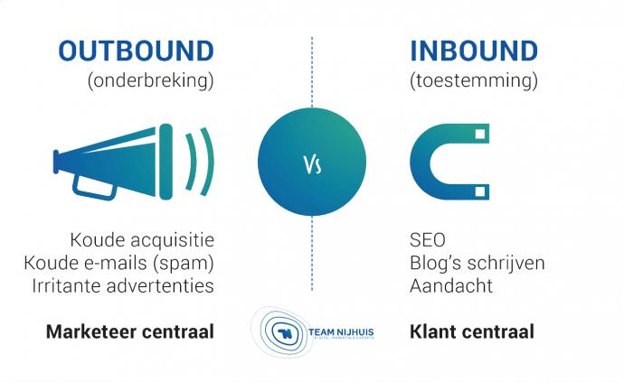 hoe hubspot werkt voor jouw inbound marketing inbound