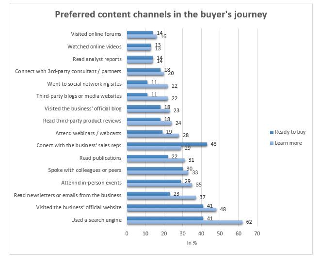hoe hubspot werkt voor jouw inbound marketing preferred content channels in the buyer's journey