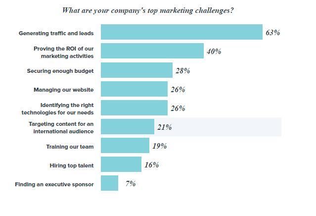hoe hubspot werkt voor jouw inbound marketing top marketing uitdagingen