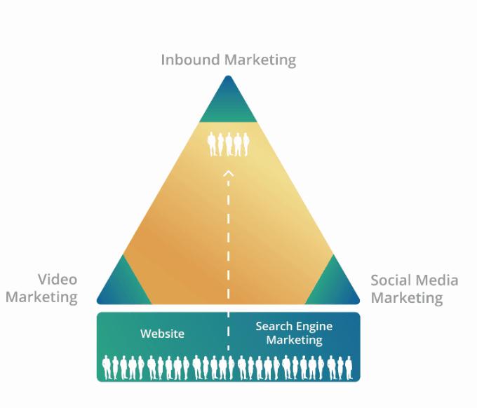 Gouden-driehoek-digitale-marketing