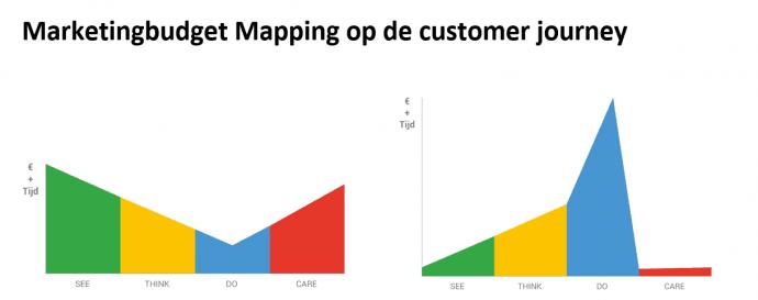 Marketing-Budget_Customer-Journey