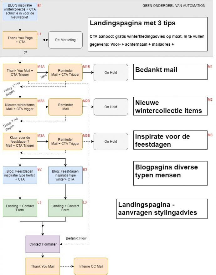 Marketing-automation-flow-opbouwen