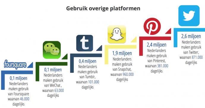 gebruik-social-media