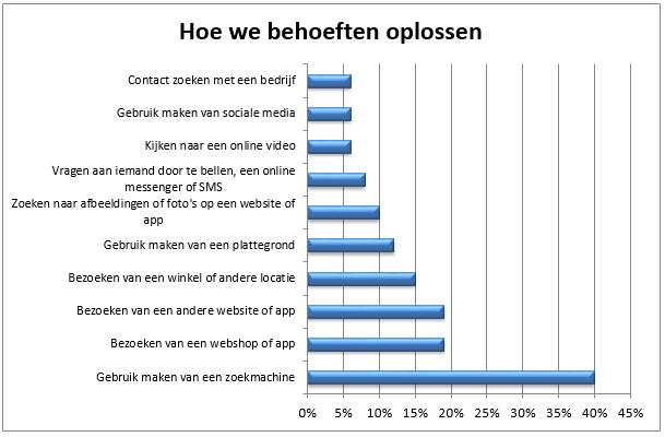 hoe-we-behoeften-oplossen-grafiek