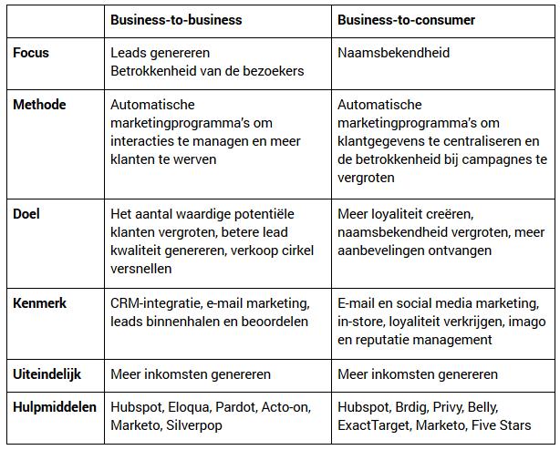 inzetten marketing automation b2b versus b2c tabel verschil tussen b2b en b2c
