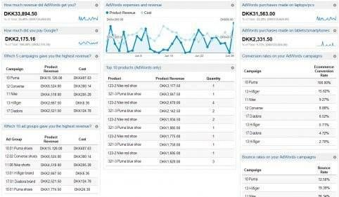 Adwords performance dashboard