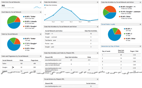 Social media dashboard google analytics customer journey