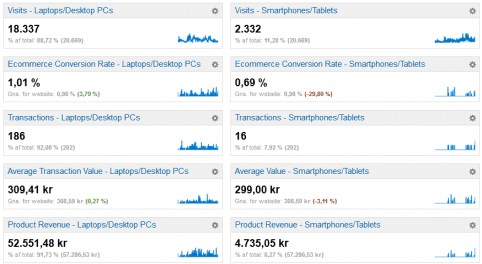 Mobile commerce dashboard