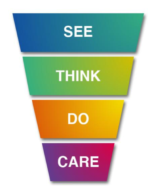 het online marketing model See Think Do Care