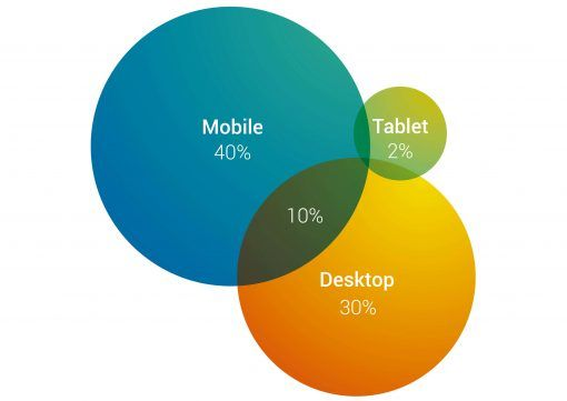 Apparaat overlap in cross device rapport