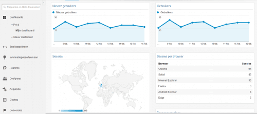 Voorbeeld dashboard Google Analytics