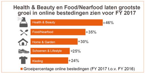 Online winkelen weer vergroot