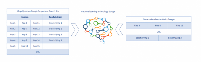 Machine learning Google responsive search ads