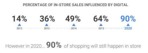 De invloed van digital op instore aankopen