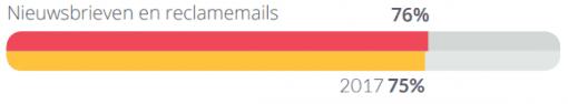 76% gebruikt het e-mail adres voor nieuwsbrieven en reclamemails
