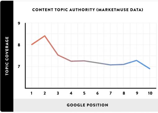 Content onderwerp authoriteit