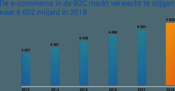 De grootte van de e-commerce