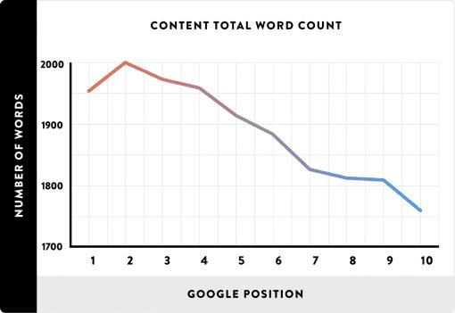 Aantal woorden vs. Google positie
