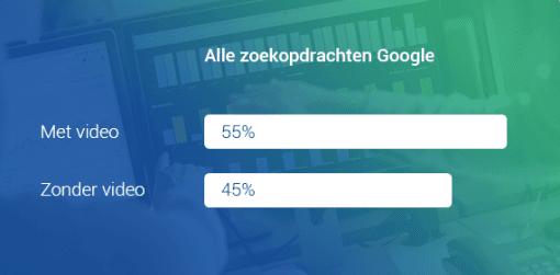Google zoekopdrachten: Met video vs. zonder video