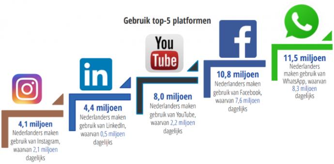 social mediatips om jouw social media sterker dan ooit te maken gebruik social media