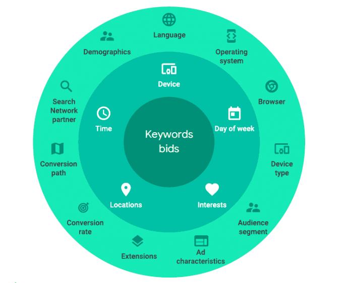 Keywords bids Google smart bidding